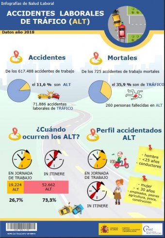 Accidentes laborales de tráfico 2018